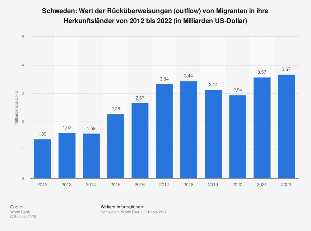 Statistik: Schweden: Wert der Rücküberweisungen (outflow) von Migranten in ihre Herkunftsländer von 2009 bis 2019 (in Millionen US-Dollar) | Statista