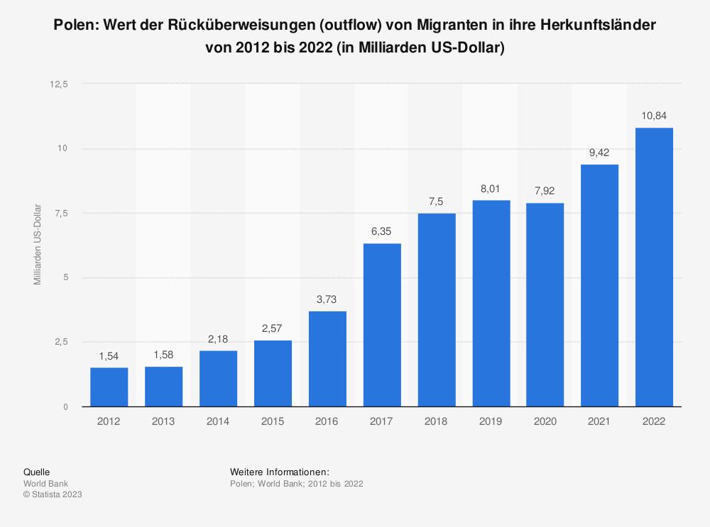 Statistik: Polen: Wert der Rücküberweisungen (outflow) von Migranten in ihre Herkunftsländer von 2007 bis 2017 (in Milliarden US-Dollar) | Statista