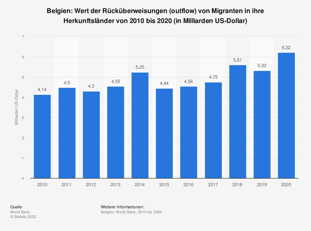 Statistik: Belgien: Wert der Rücküberweisungen (outflow) von Migranten in ihre Herkunftsländer von 2007 bis 2017 (in Milliarden US-Dollar) | Statista