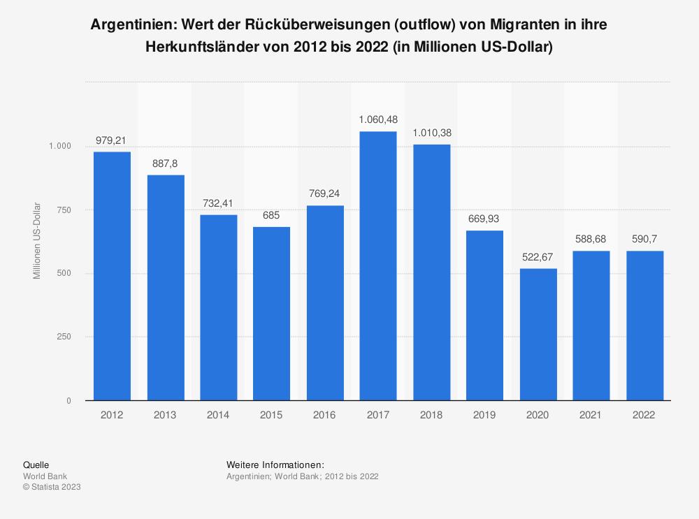 Statistik: Argentinien: Wert der Rücküberweisungen (outflow) von Migranten in ihre Herkunftsländer von 2007 bis 2017 (in Millionen US-Dollar) | Statista