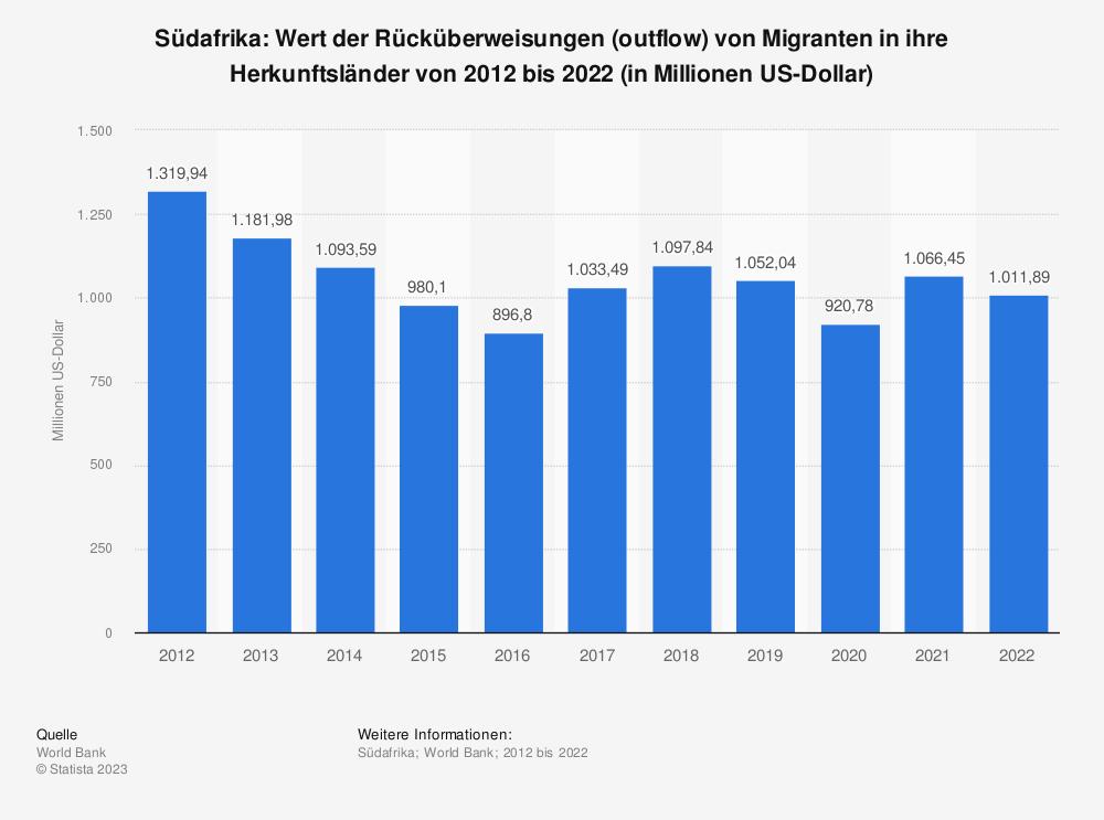 Statistik: Südafrika: Wert der Rücküberweisungen (outflow) von Migranten in ihre Herkunftsländer von 2009 bis 2019 (in Millionen US-Dollar) | Statista