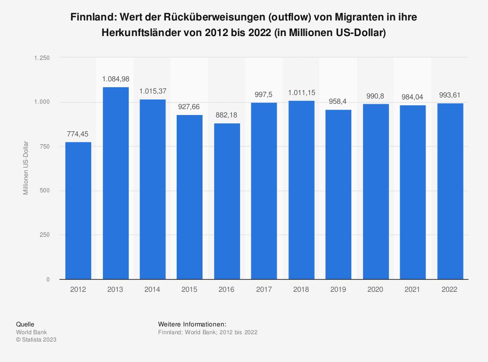 Statistik: Finnland: Wert der Rücküberweisungen (outflow) von Migranten in ihre Herkunftsländer von 2009 bis 2019 (in Millionen US-Dollar) | Statista