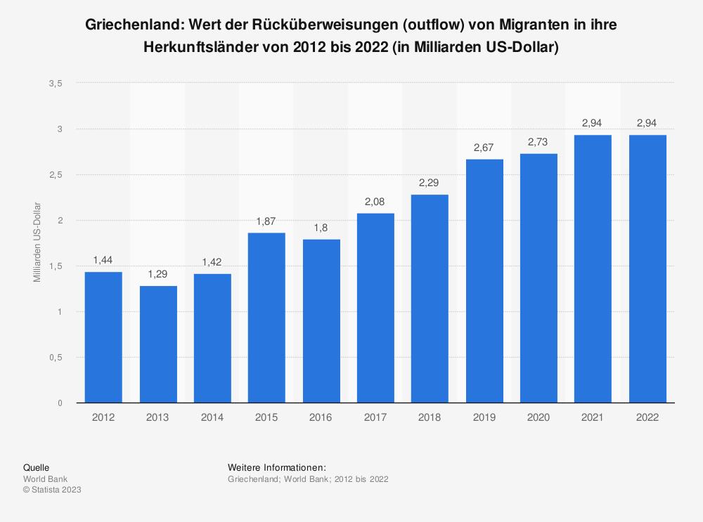 Statistik: Griechenland: Wert der Rücküberweisungen (outflow) von Migranten in ihre Herkunftsländer von 2007 bis 2017 (in Millionen US-Dollar) | Statista