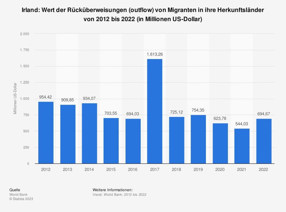Statistik: Irland: Wert der Rücküberweisungen (outflow) von Migranten in ihre Herkunftsländer von 2008 bis 2018 (in Millionen US-Dollar) | Statista