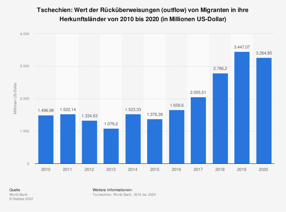 Statistik: Tschechien: Wert der Rücküberweisungen (outflow) von Migranten in ihre Herkunftsländer von 2007 bis 2017 (in Milliarden US-Dollar) | Statista