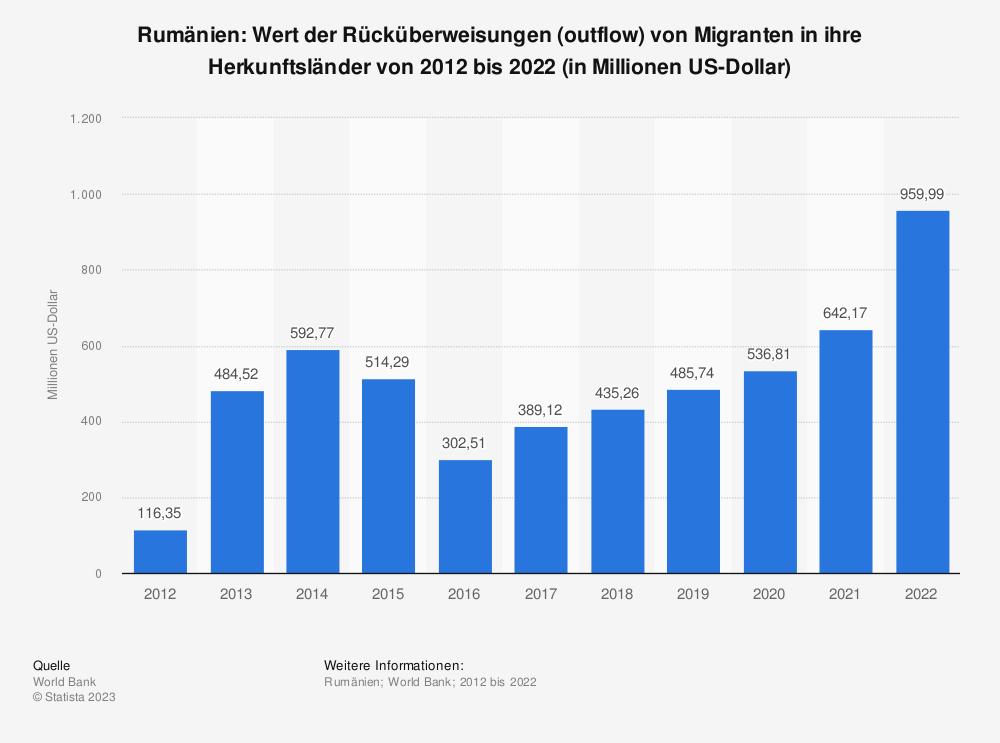 Statistik: Rumänien: Wert der Rücküberweisungen (outflow) von Migranten in ihre Herkunftsländer von 2006 bis 2016 (in Millionen US-Dollar) | Statista