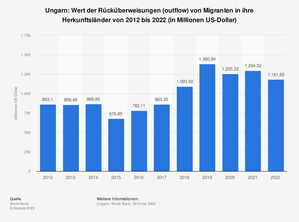 Statistik: Ungarn: Wert der Rücküberweisungen (outflow) von Migranten in ihre Herkunftsländer von 2007 bis 2017 (in Millionen US-Dollar) | Statista