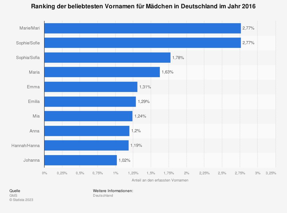 Statistik: Ranking der beliebtesten Vornamen für Mädchen in Deutschland im Jahr 2016 | Statista