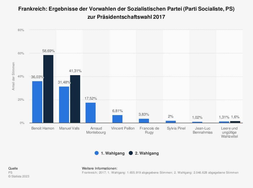 Statistik: Frankreich: Ergebnisse der Vorwahlen der Sozialistischen Partei (Parti Socialiste, PS) zur Präsidentschaftswahl 2017 | Statista