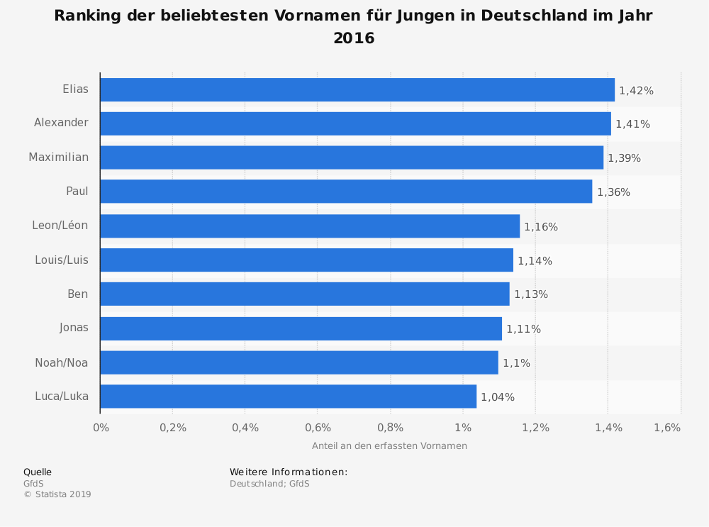 Statistik: Ranking der beliebtesten Vornamen für Jungen in Deutschland im Jahr 2016 | Statista