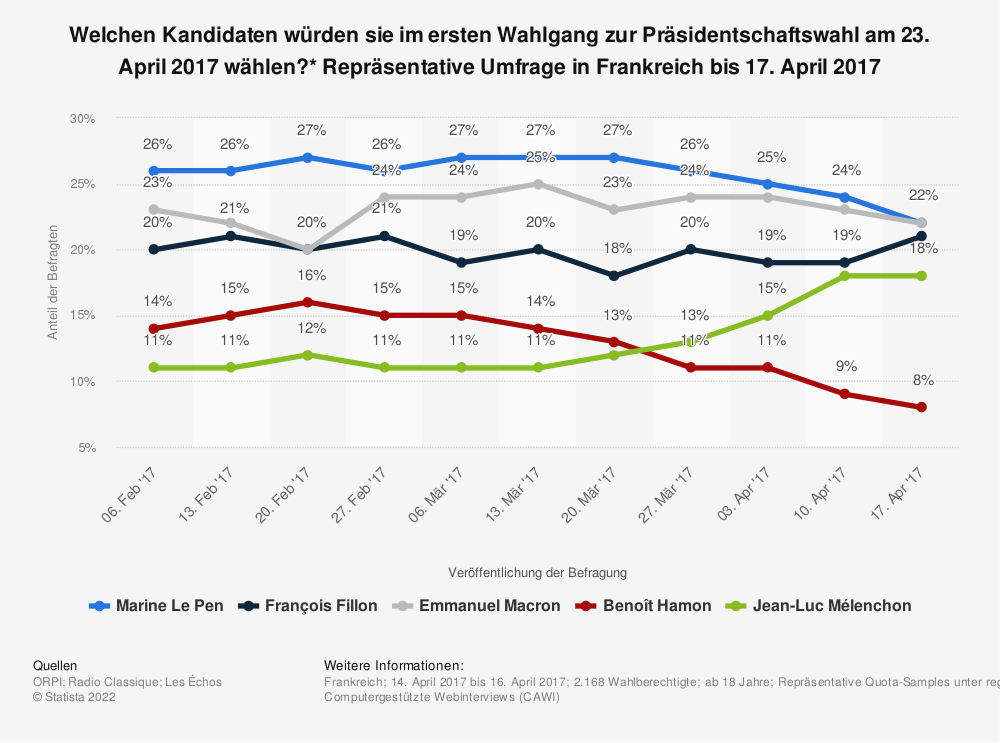 Statistik: Welchen Kandidaten würden sie im ersten Wahlgang zur Präsidentschaftswahl am 23. April 2017 wählen?* Repräsentative Umfrage in Frankreich bis 17. April 2017 | Statista
