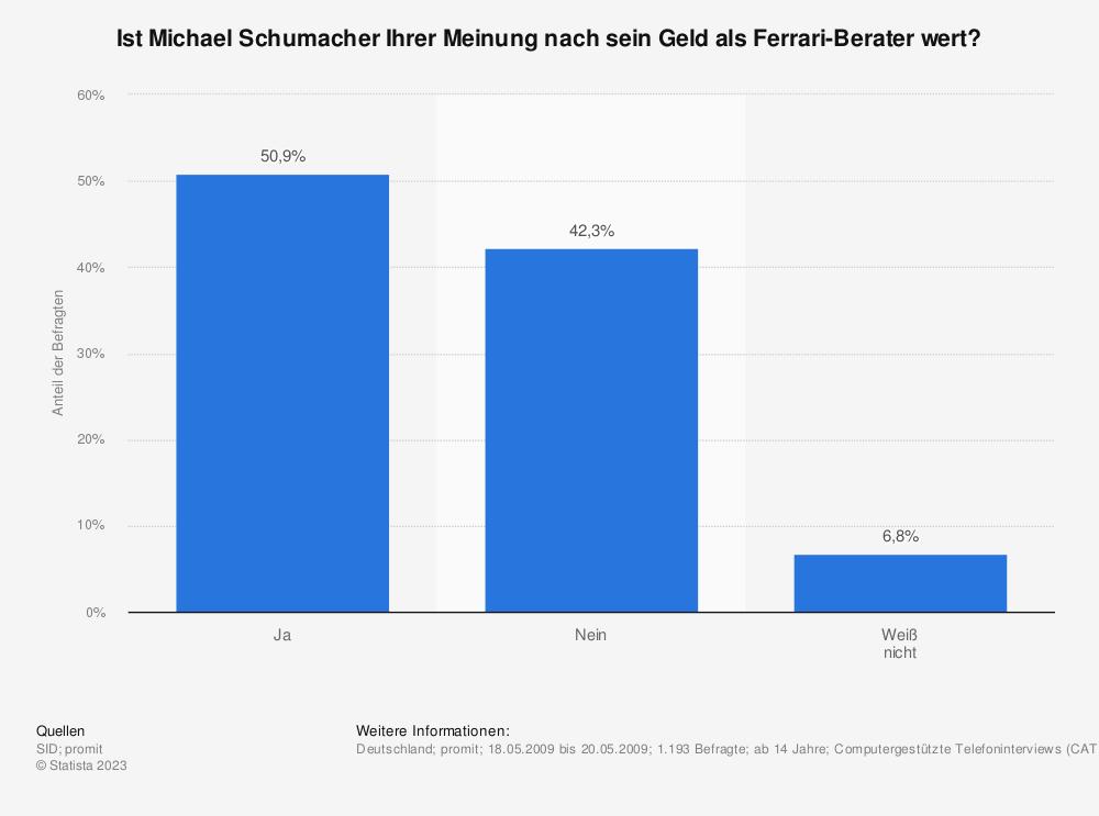 Statistik: Ist Michael Schumacher Ihrer Meinung nach sein Geld als Ferrari-Berater wert? | Statista