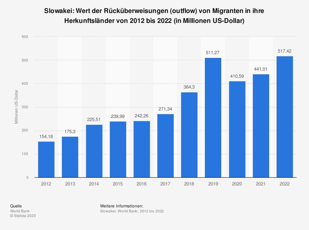 Statistik: Slowakei: Wert der Rücküberweisungen (outflow) von Migranten in ihre Herkunftsländer von 2007 bis 2017 (in Millionen US-Dollar) | Statista