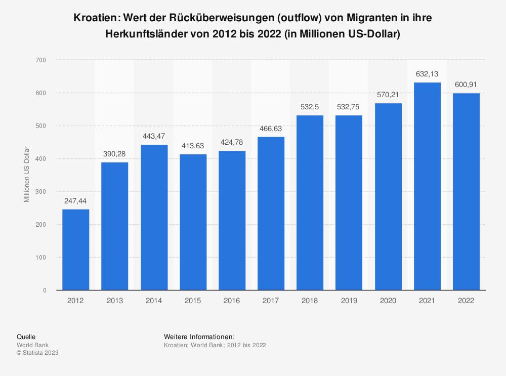 Statistik: Kroatien: Wert der Rücküberweisungen (outflow) von Migranten in ihre Herkunftsländer von 2008 bis 2018 (in Millionen US-Dollar) | Statista