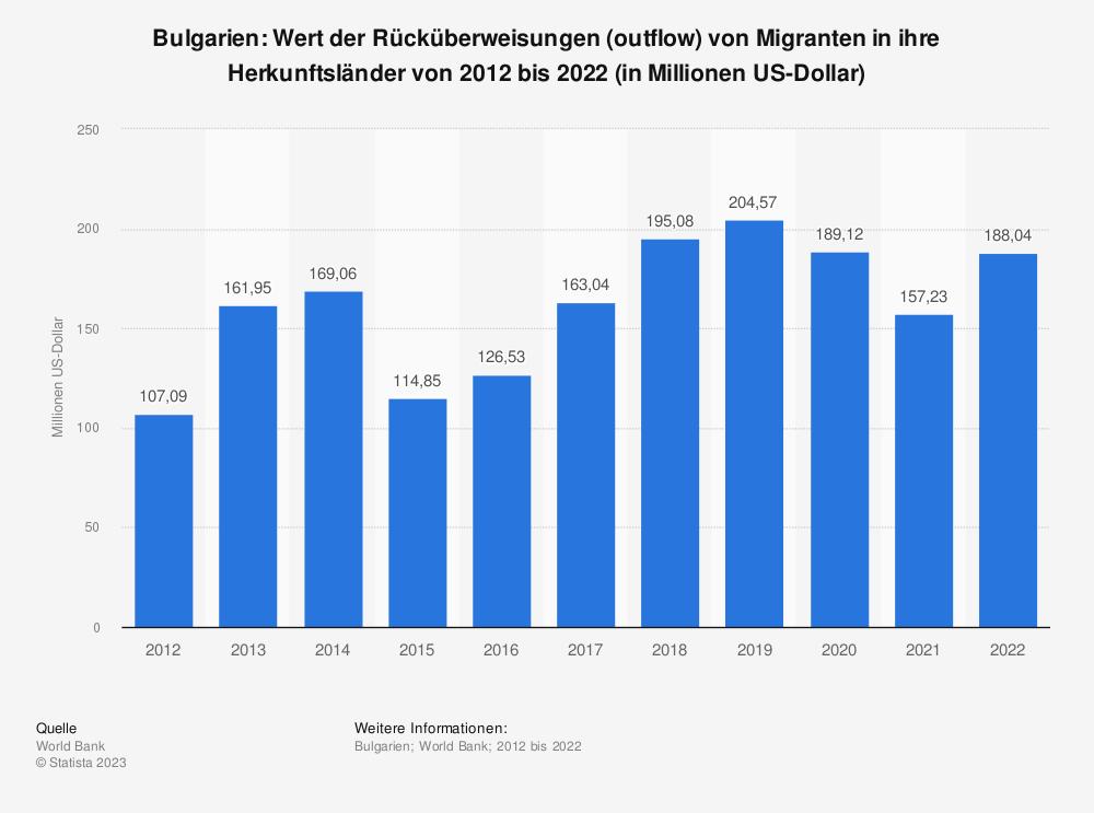 Statistik: Bulgarien: Wert der Rücküberweisungen (outflow) von Migranten in ihre Herkunftsländer von 2007 bis 2017 (in Millionen US-Dollar) | Statista