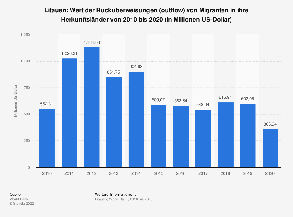 Statistik: Litauen: Wert der Rücküberweisungen (outflow) von Migranten in ihre Herkunftsländer von 2007 bis 2017 (in Millionen US-Dollar) | Statista
