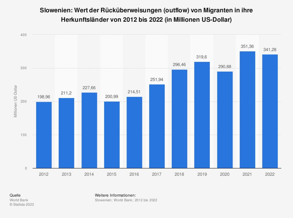 Statistik: Slowenien: Wert der Rücküberweisungen (outflow) von Migranten in ihre Herkunftsländer von 2007 bis 2017 (in Millionen US-Dollar) | Statista