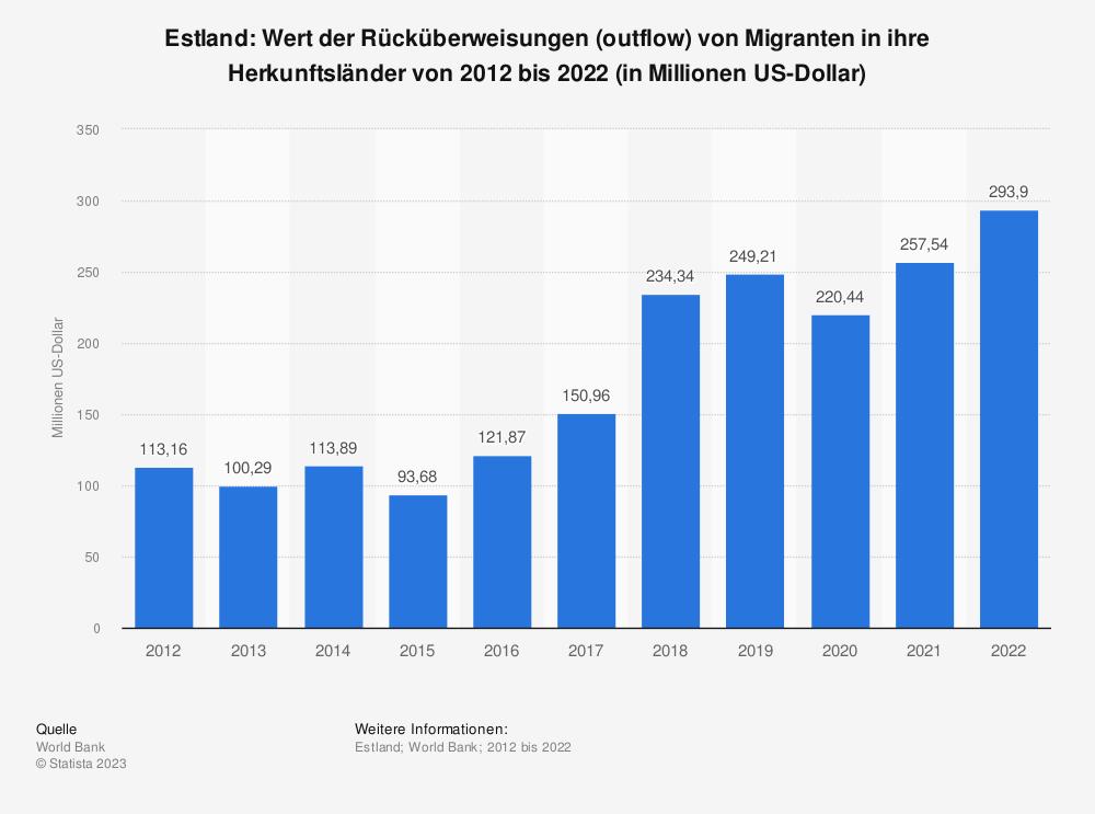 Statistik: Estland: Wert der Rücküberweisungen (outflow) von Migranten in ihre Herkunftsländer von 2008 bis 2018 (in Millionen US-Dollar) | Statista