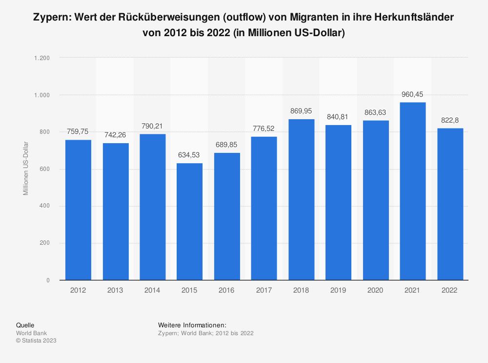 Statistik: Zypern: Wert der Rücküberweisungen (outflow) von Migranten in ihre Herkunftsländer von 2007 bis 2017 (in Millionen US-Dollar) | Statista