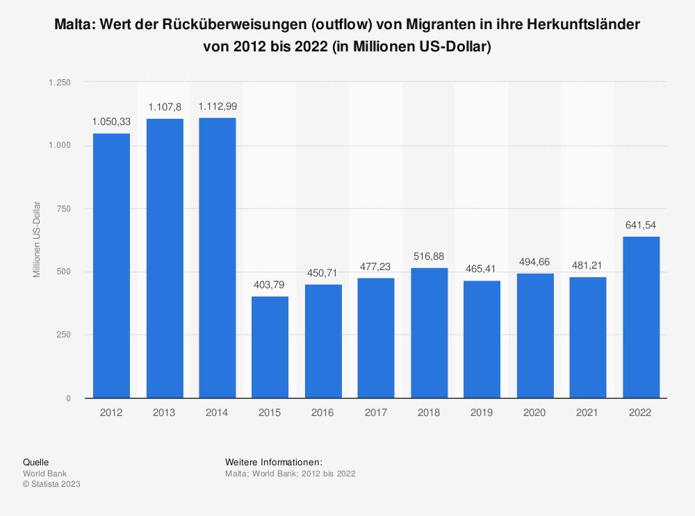 Statistik: Malta: Wert der Rücküberweisungen (outflow) von Migranten in ihre Herkunftsländer von 2007 bis 2017 (in Millionen US-Dollar) | Statista