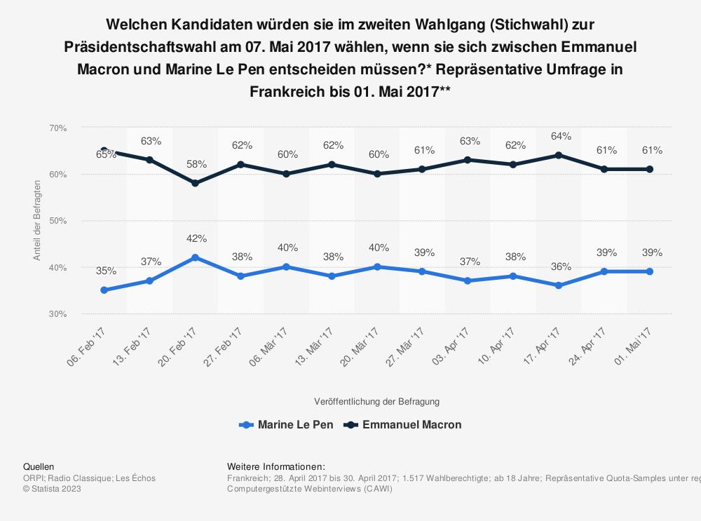präsidentenwahl frankreich umfragen