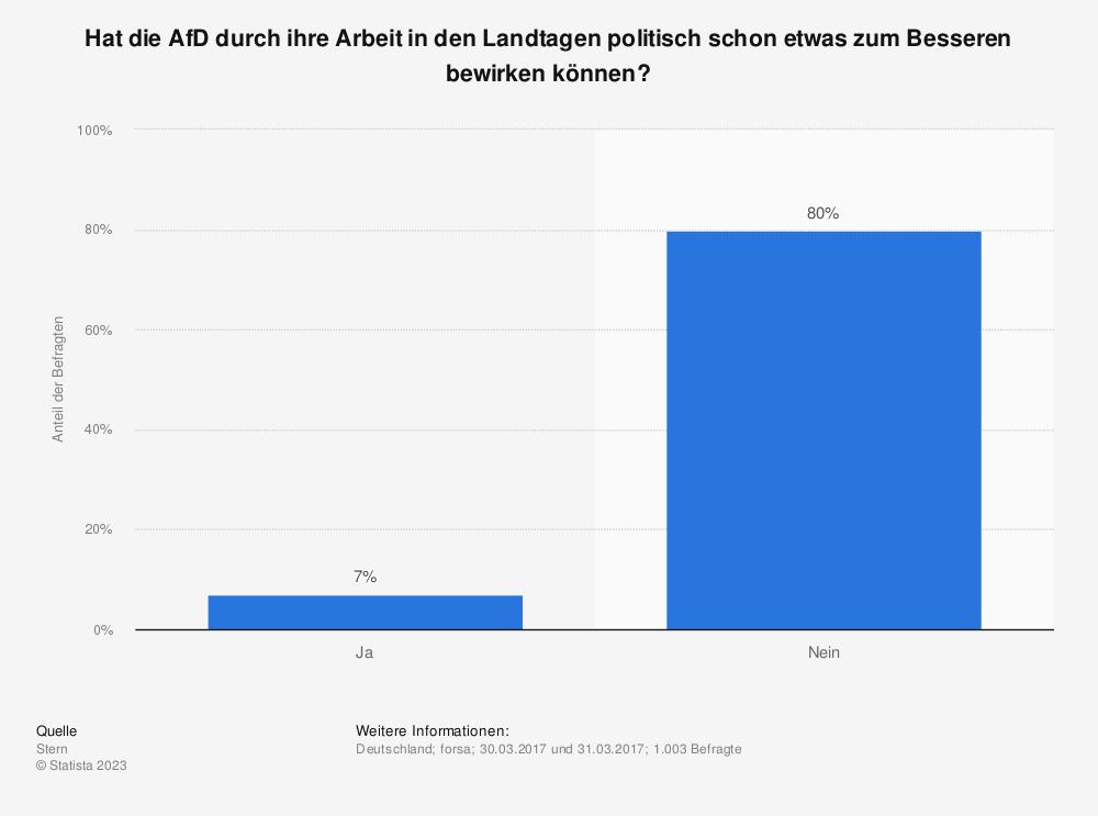 Statistik: Hat die AfD durch ihre Arbeit in den Landtagen politisch schon etwas zum Besseren bewirken können? | Statista