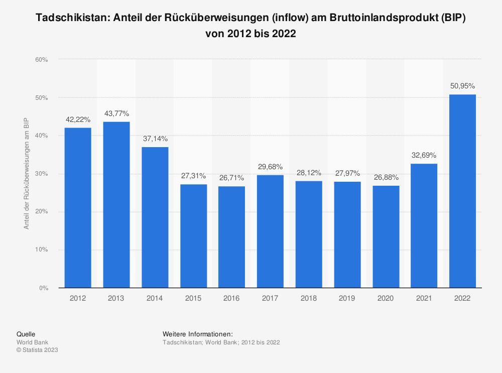 Statistik: Tadschikistan: Anteil der Rücküberweisungen (inflow) am Bruttoinlandsprodukt (BIP) von 2007 bis 2017 | Statista