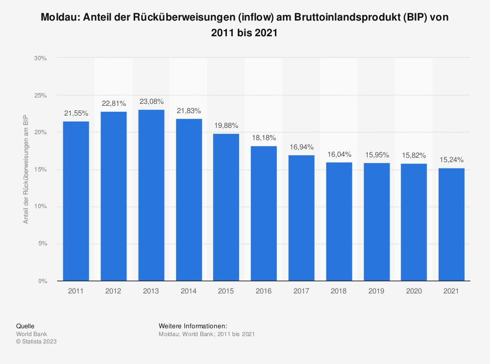 Statistik: Moldau: Anteil der Rücküberweisungen (inflow) am Bruttoinlandsprodukt (BIP) von 2008 bis 2018   Statista
