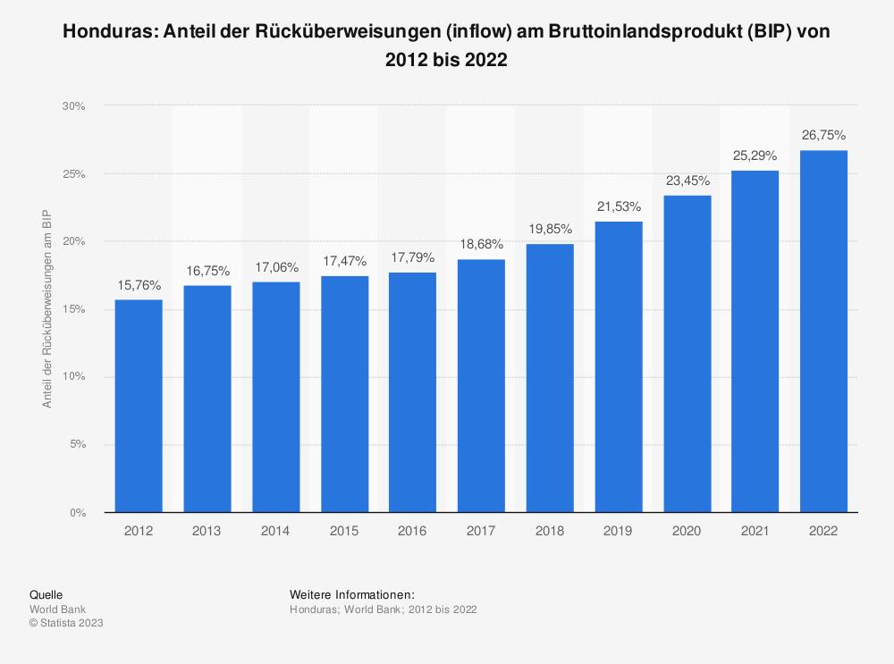 Statistik: Honduras: Anteil der Rücküberweisungen (inflow) am Bruttoinlandsprodukt (BIP) von 2008 bis 2018 | Statista