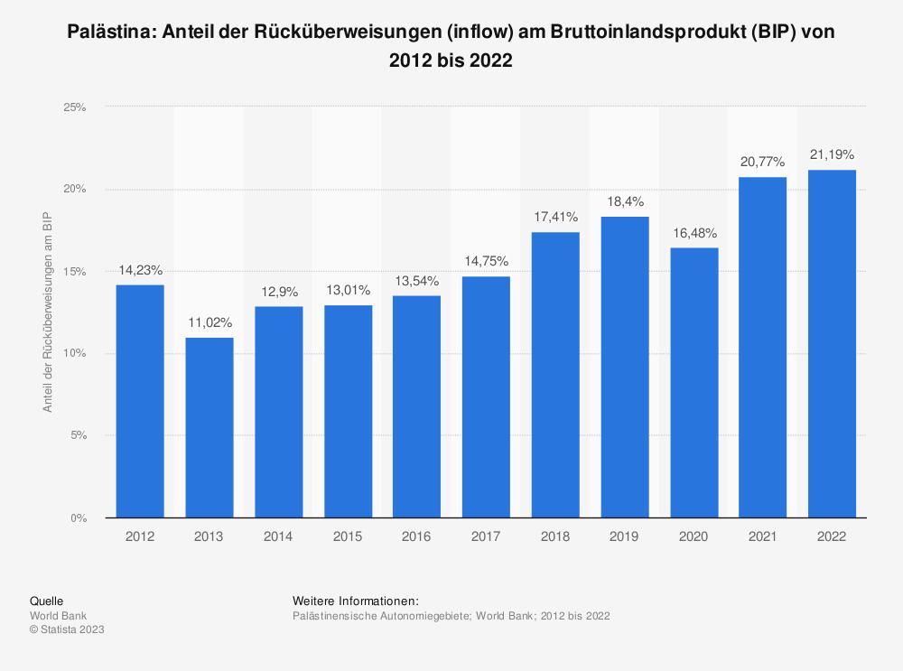Statistik: Palästina: Anteil der Rücküberweisungen (inflow) am Bruttoinlandsprodukt (BIP) von 2007 bis 2017 | Statista