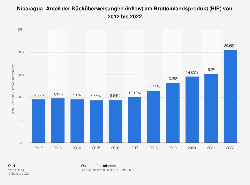 Statistik: Nicaragua: Anteil der Rücküberweisungen (inflow) am Bruttoinlandsprodukt (BIP) von 2008 bis 2018 | Statista