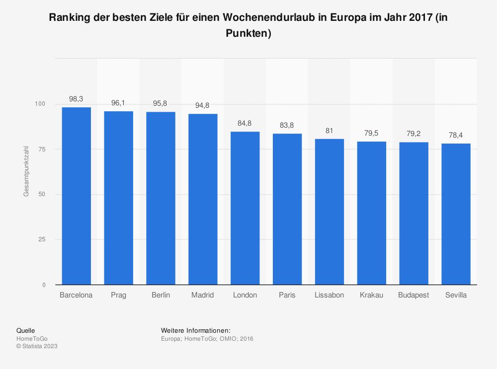 Statistik: Ranking der besten Ziele für einen Wochenendurlaub in Europa im Jahr 2017 (in Punkten) | Statista