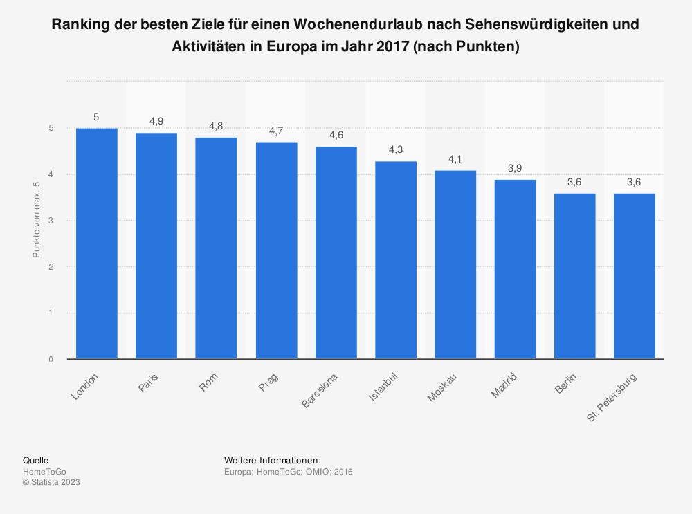 Statistik: Ranking der besten Ziele für einen Wochenendurlaub nach Sehenswürdigkeiten und Aktivitäten in Europa im Jahr 2017 (nach Punkten) | Statista