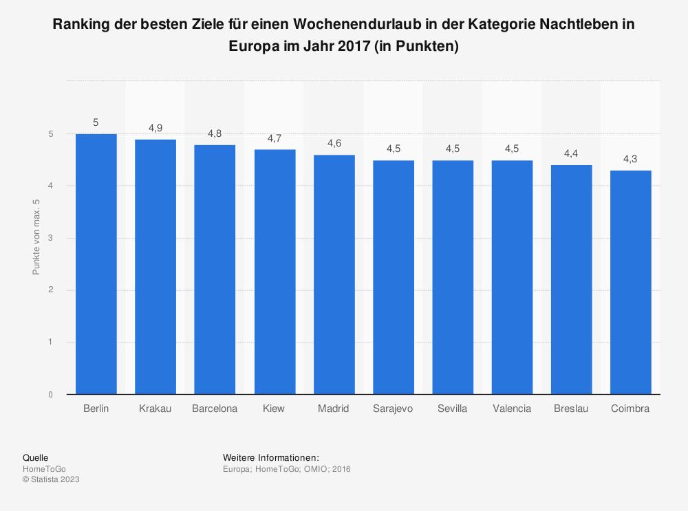 Statistik: Ranking der besten Ziele für einen Wochenendurlaub in der Kategorie Nachtleben in Europa im Jahr 2017 (in Punkten)   Statista