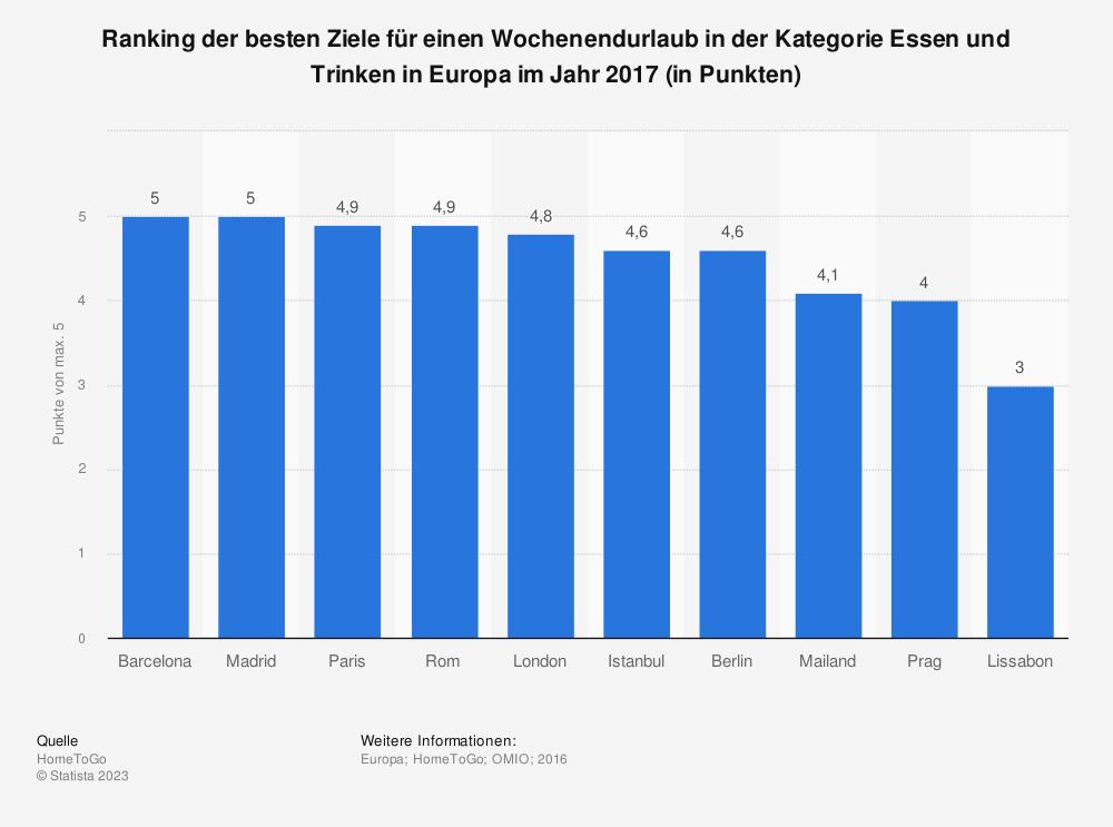 Statistik: Ranking der besten Ziele für einen Wochenendurlaub in der Kategorie Essen und Trinken in Europa im Jahr 2017 (in Punkten) | Statista