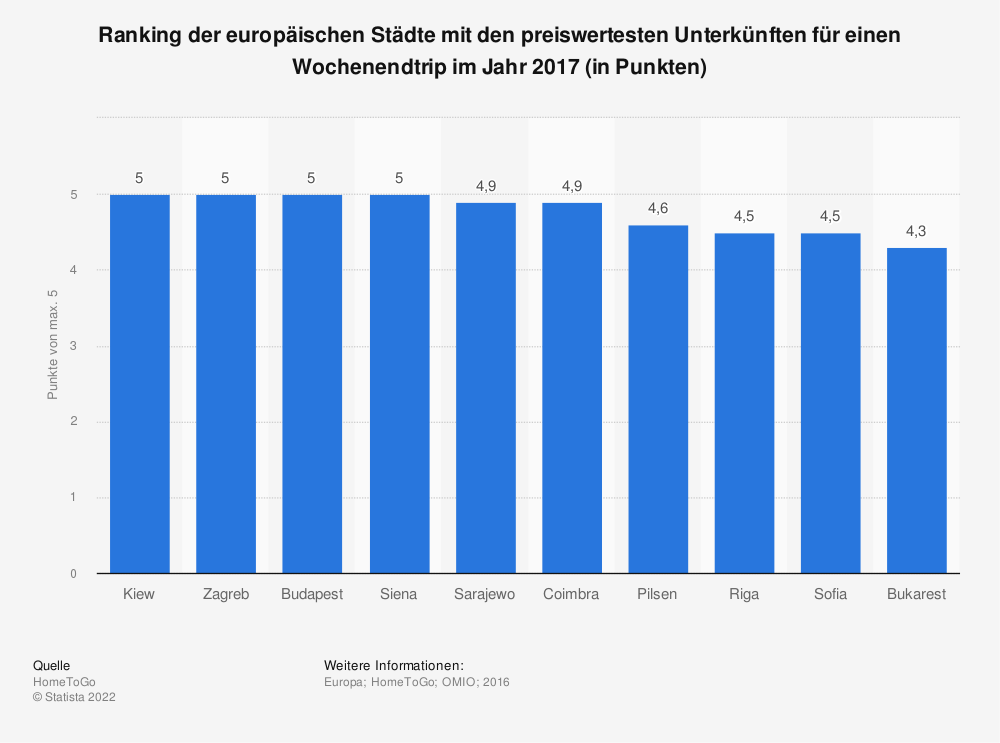 Statistik: Ranking der europäischen Städte mit den preiswertesten Unterkünften für einen Wochenendtrip im Jahr 2017 (in Punkten) | Statista