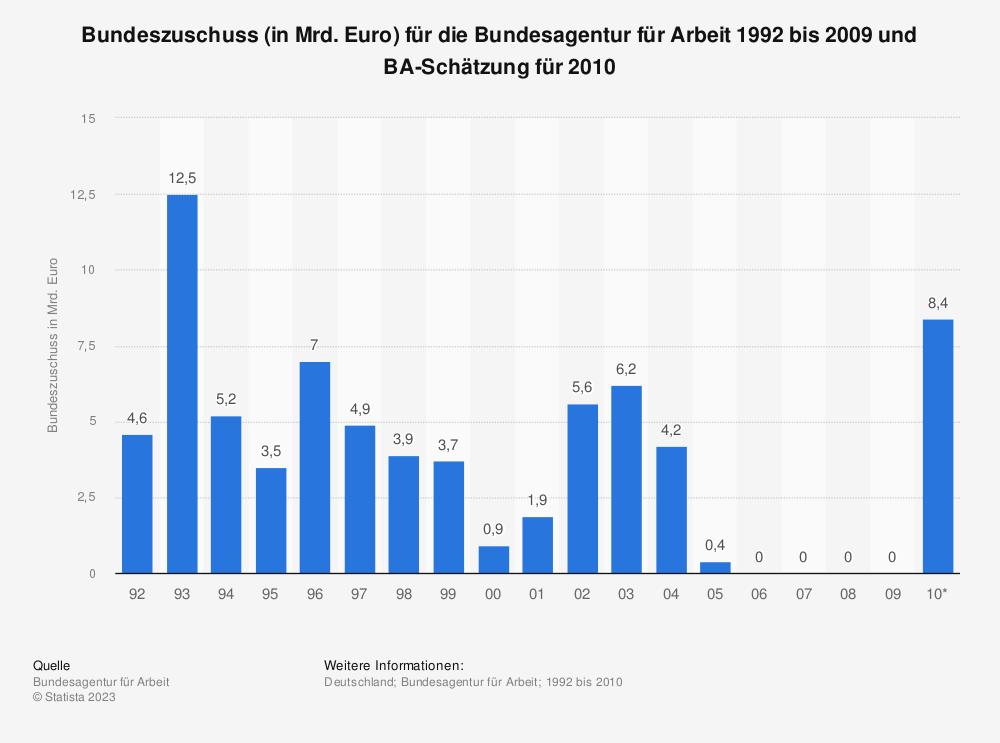 Statistik: Bundeszuschuss (in Mrd. Euro) für die Bundesagentur für Arbeit 1992 bis 2009 und BA-Schätzung für 2010 | Statista