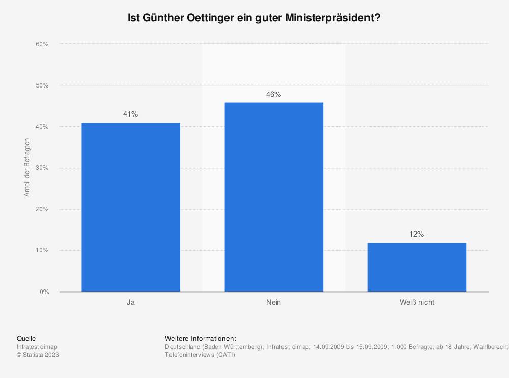 Statistik: Ist Günther Oettinger ein guter Ministerpräsident? | Statista