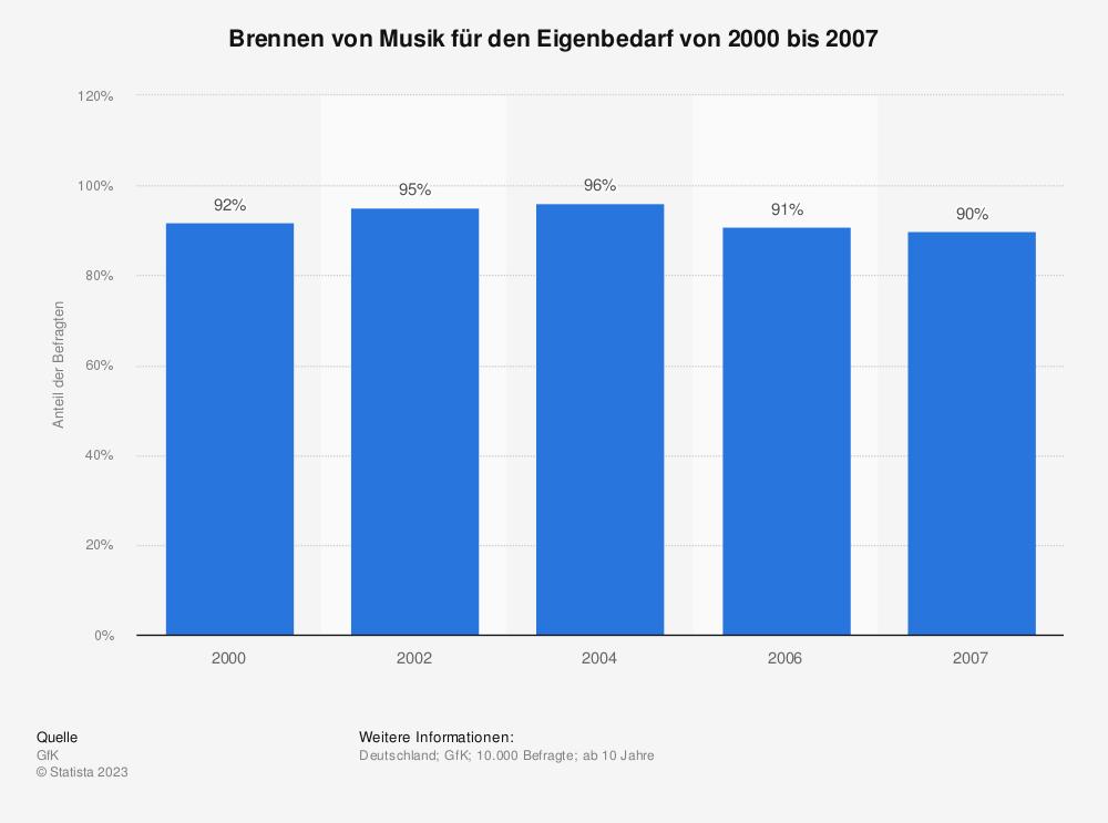 Statistik: Brennen von Musik für den Eigenbedarf von 2000 bis 2007 | Statista