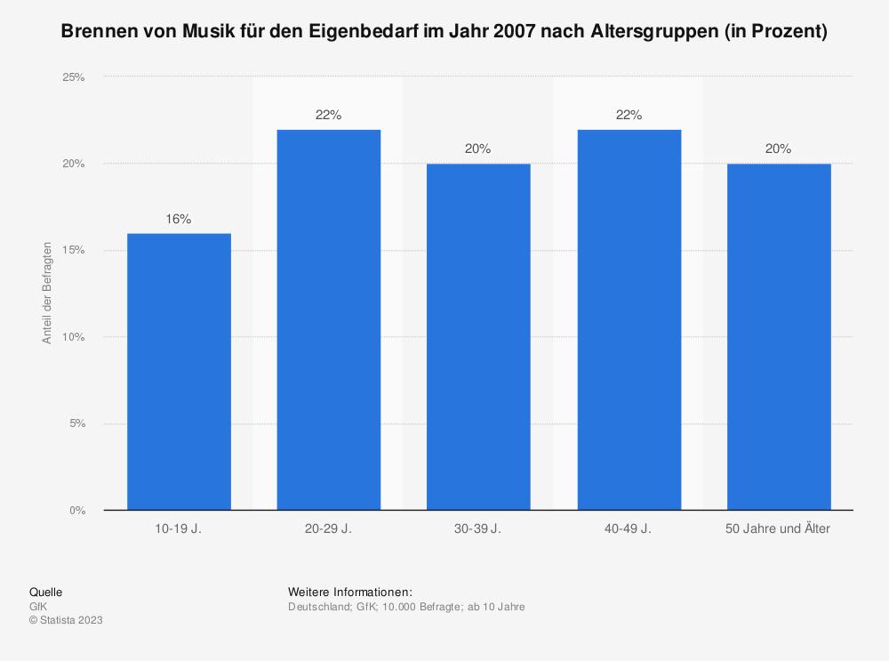 Statistik: Brennen von Musik für den Eigenbedarf im Jahr 2007 nach Altersgruppen (in Prozent) | Statista