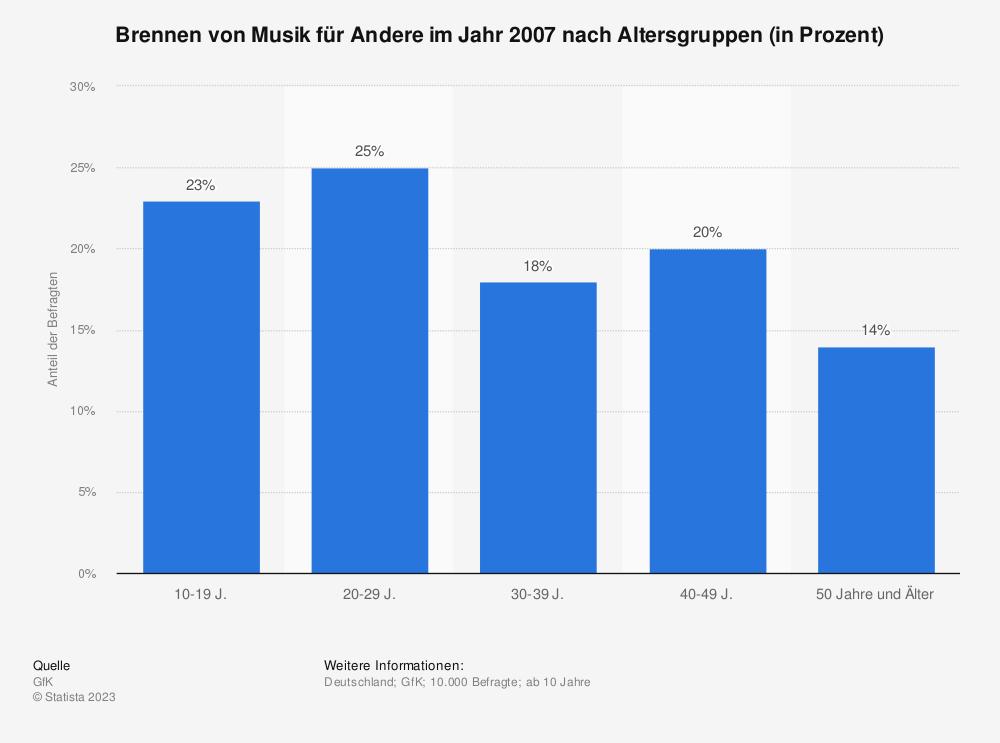 Statistik: Brennen von Musik für Andere im Jahr 2007 nach Altersgruppen (in Prozent) | Statista