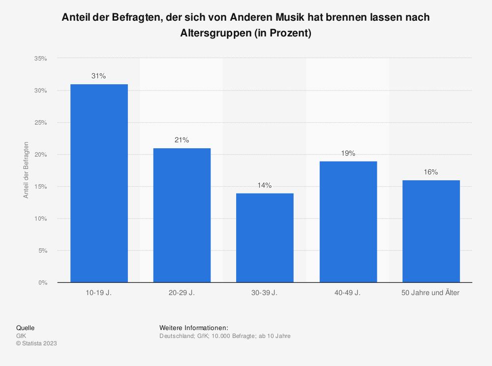 Statistik: Anteil der Befragten, der sich von Anderen Musik hat brennen lassen nach Altersgruppen (in Prozent) | Statista