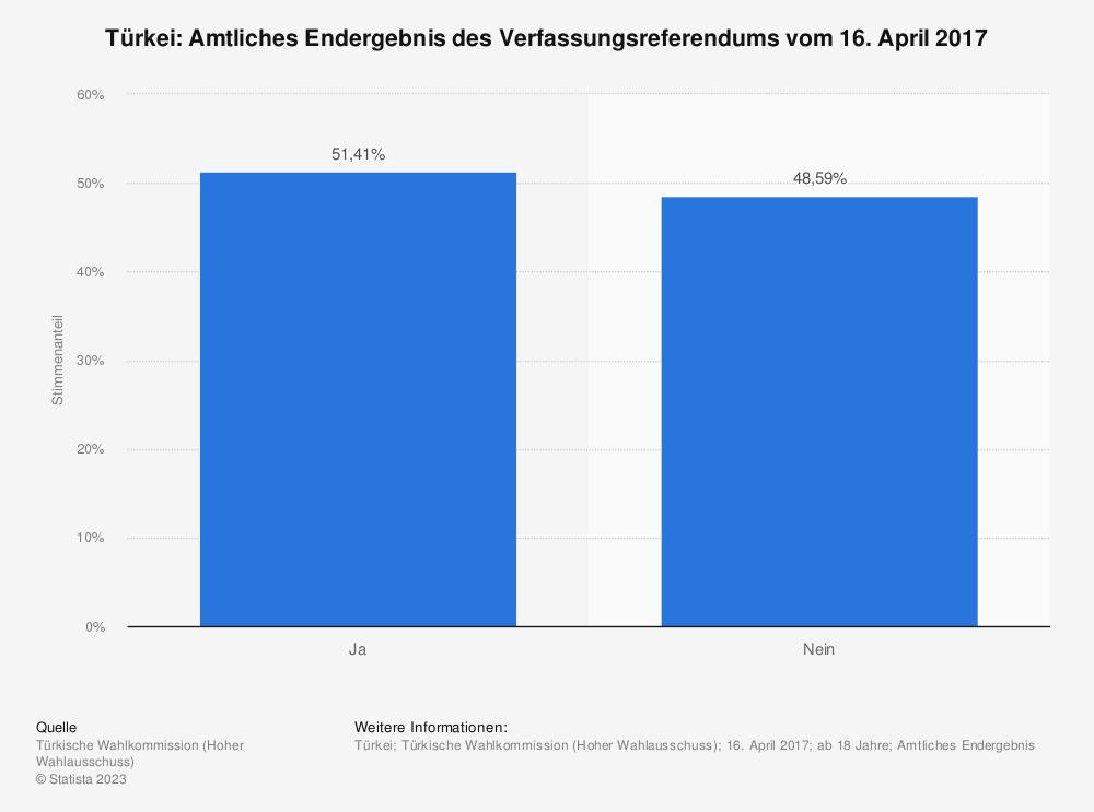 Statistik: Türkei: Vorläufiges Endergebnis des Verfassungsreferendums vom 16. April 2017 | Statista