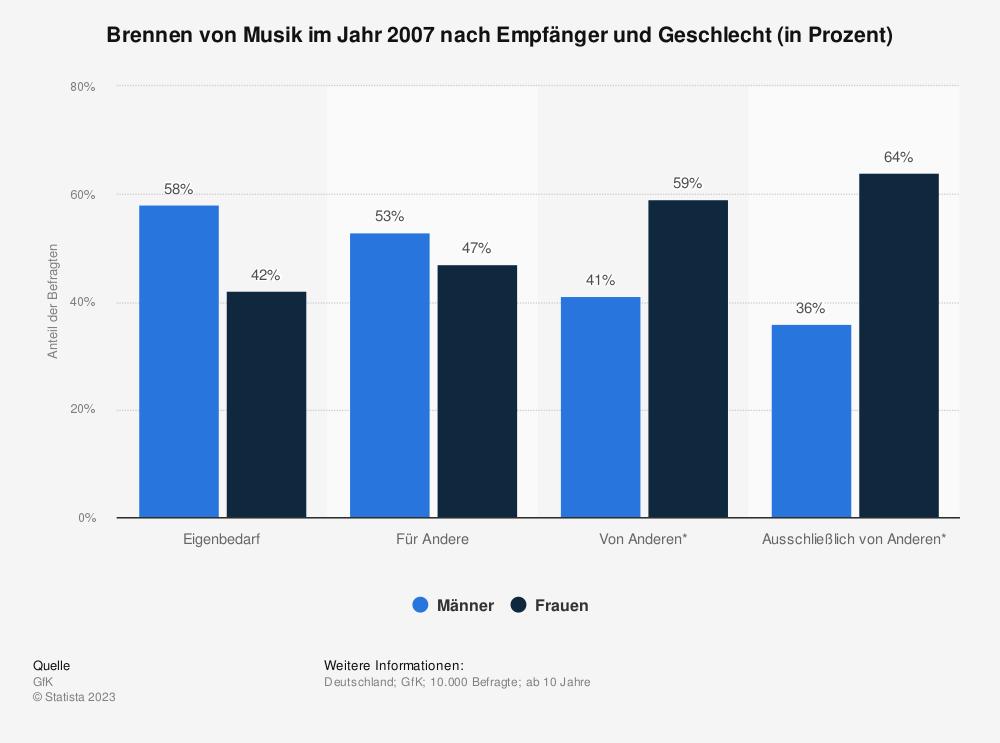 Statistik: Brennen von Musik im Jahr 2007 nach Empfänger und Geschlecht (in Prozent) | Statista