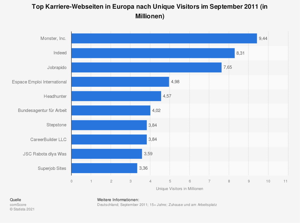 Statistik: Top Karriere-Webseiten in Europa nach Unique Visitors im September 2011 (in Millionen) | Statista