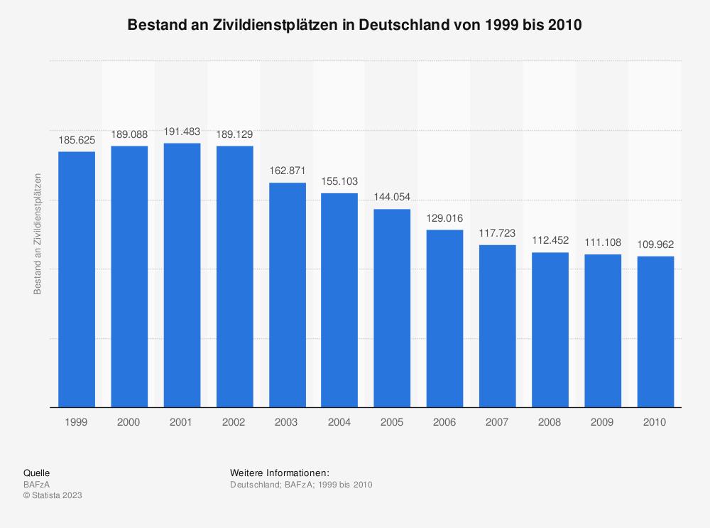 Statistik: Bestand an Zivildienstplätzen in Deutschland von 1999 bis 2010 | Statista