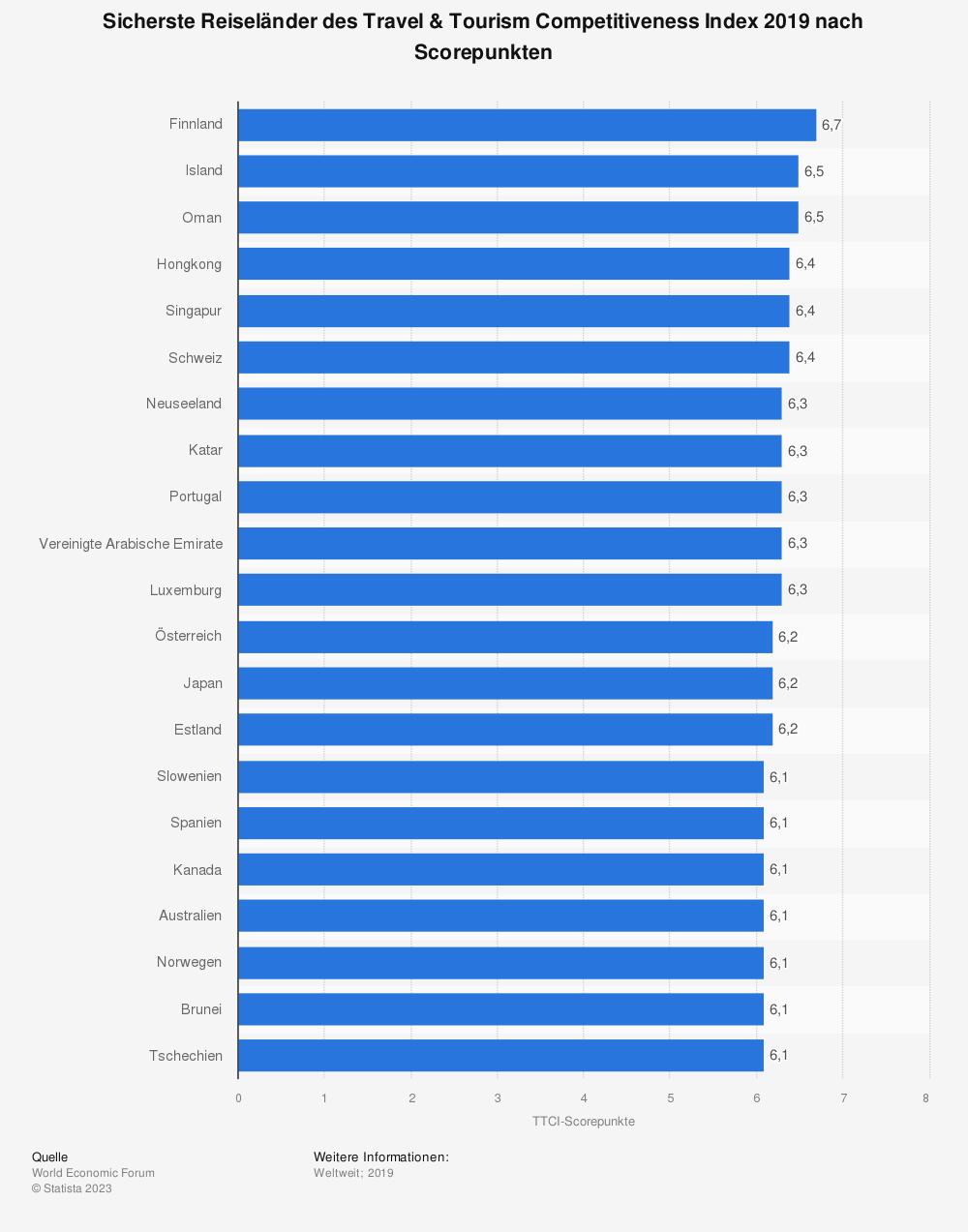 Statistik: Ranking der 20 sichersten Reiseländer des Travel & Tourism Competitiveness Index 2017 nach Scorepunkten | Statista