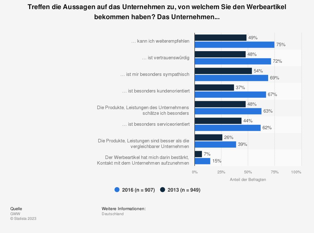 Statistik: Treffen die Aussagen auf das Unternehmen zu, von welchem Sie den Werbeartikel bekommen haben? Das Unternehmen... | Statista