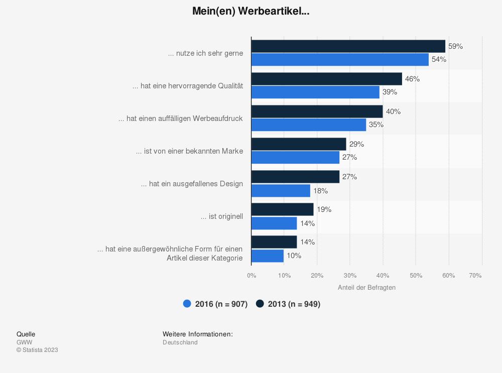 Statistik: Mein(en) Werbeartikel... | Statista