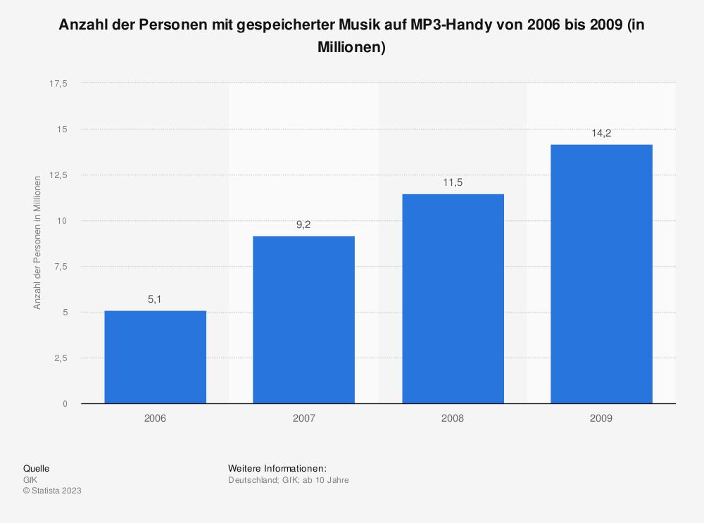 Statistik: Anzahl der Personen mit gespeicherter Musik auf MP3-Handy von 2006 bis 2009 (in Millionen) | Statista